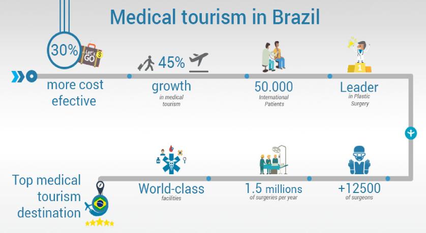 Brazil Medical Tourism