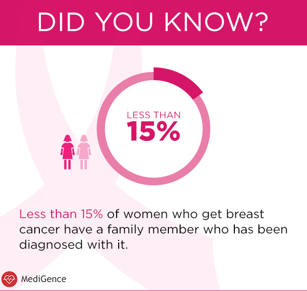 Common Facts Breast Cancer Awareness Month