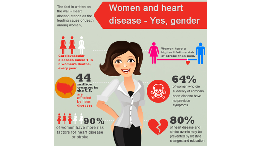 Heart Disease - Women at Risk