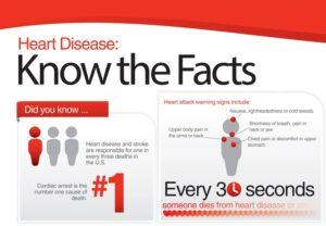 Heart Disease Facts in Women