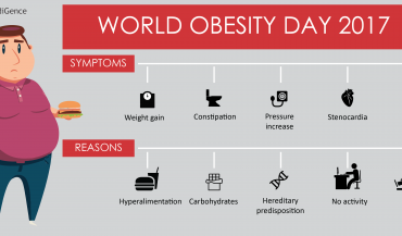 World Obesity Day 2018
