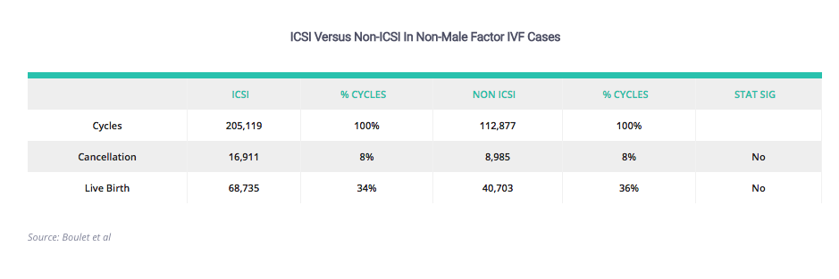 The Basic Difference between IVF and ICSI
