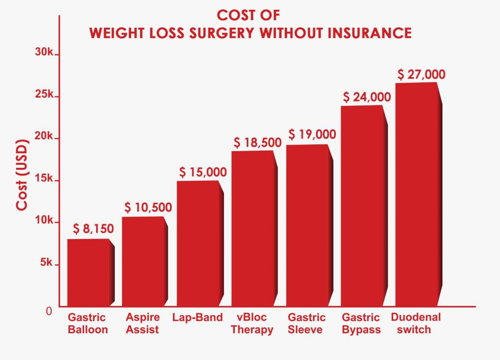 Weight Loss Surgery Cost Guide Average Cost Insurance Provider