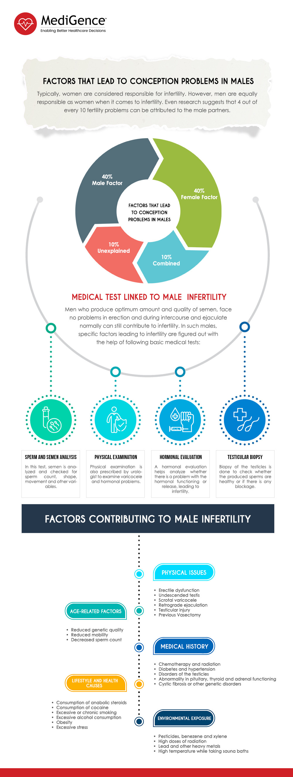 Infertility in Males