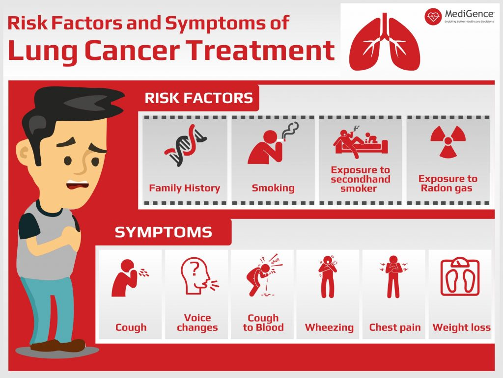 Risk factors and symptoms of Lung Cancer Treatment