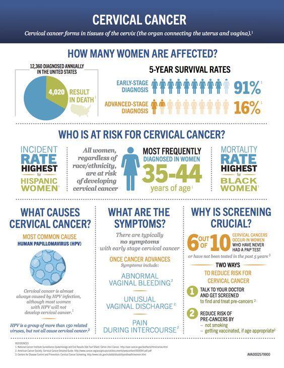 cervical cancer screening tests