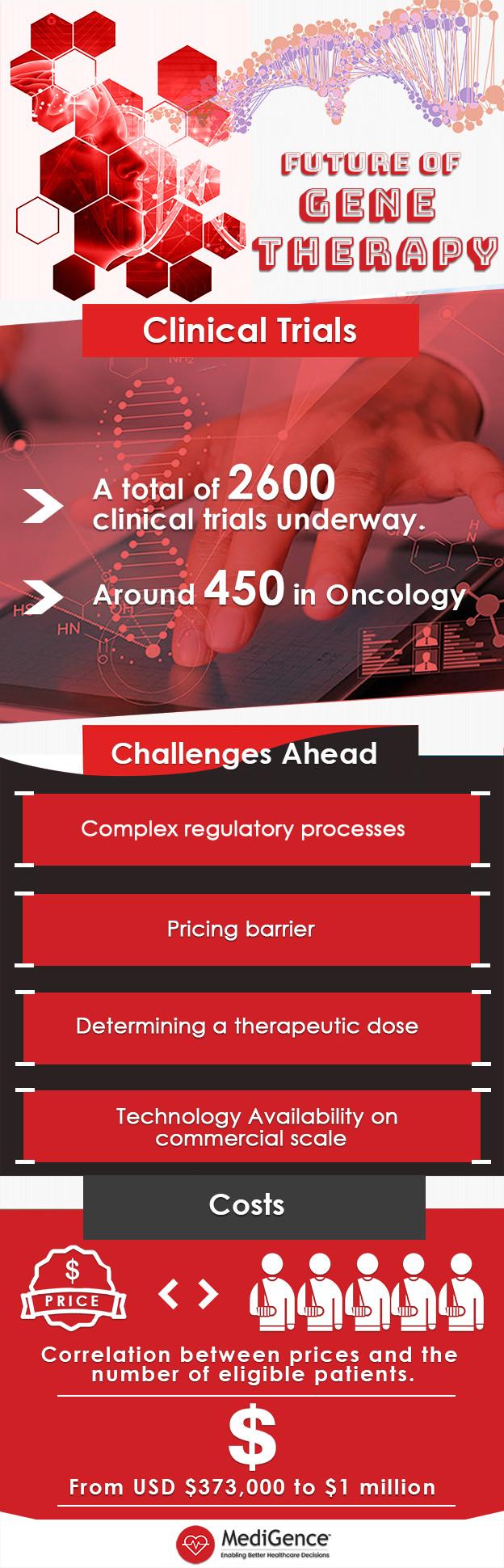 Future of Gene Therapy   MediGence