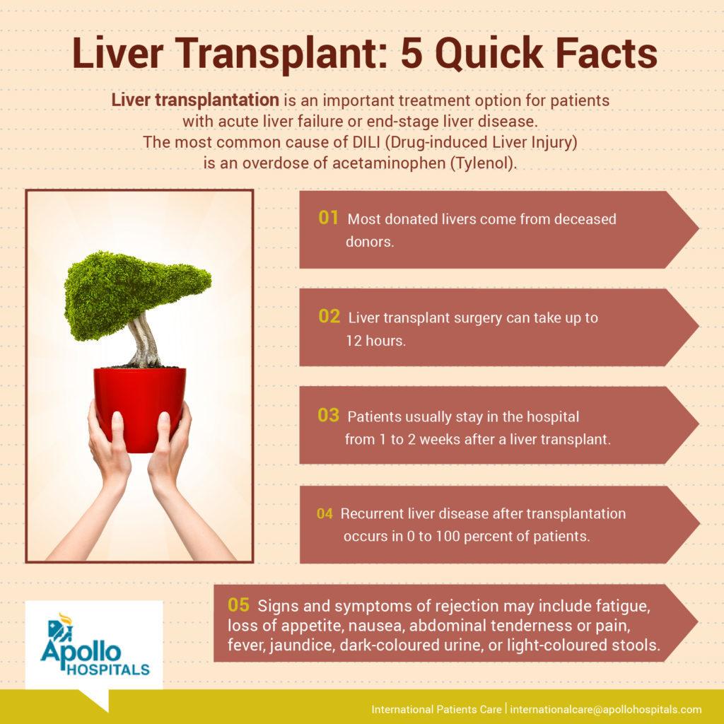 infographic__Liver-Transplant-09-1024x1024