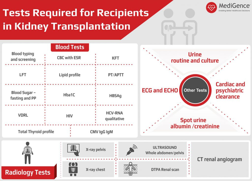 Tests for recipients for Kidney Transplantation