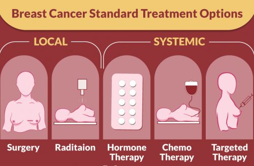 Breast Cancer Treatment Options: Throughout the world (India, Turkey, Singapore and U.A.E)
