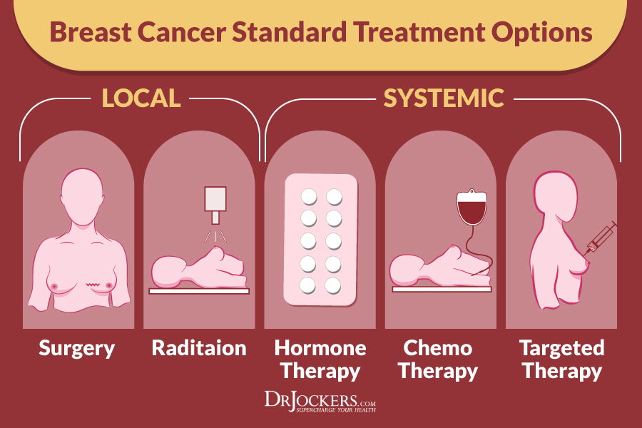 Hormone treatments for breast cancer agree, remarkable