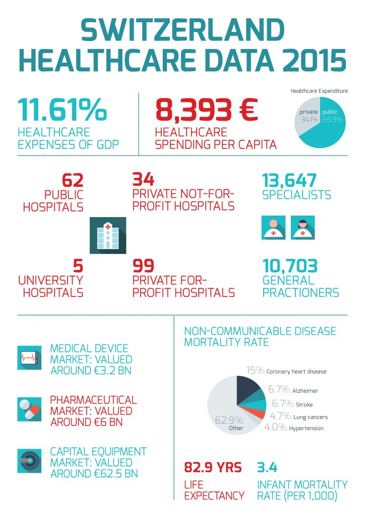 Medical Tourism in Switzerland