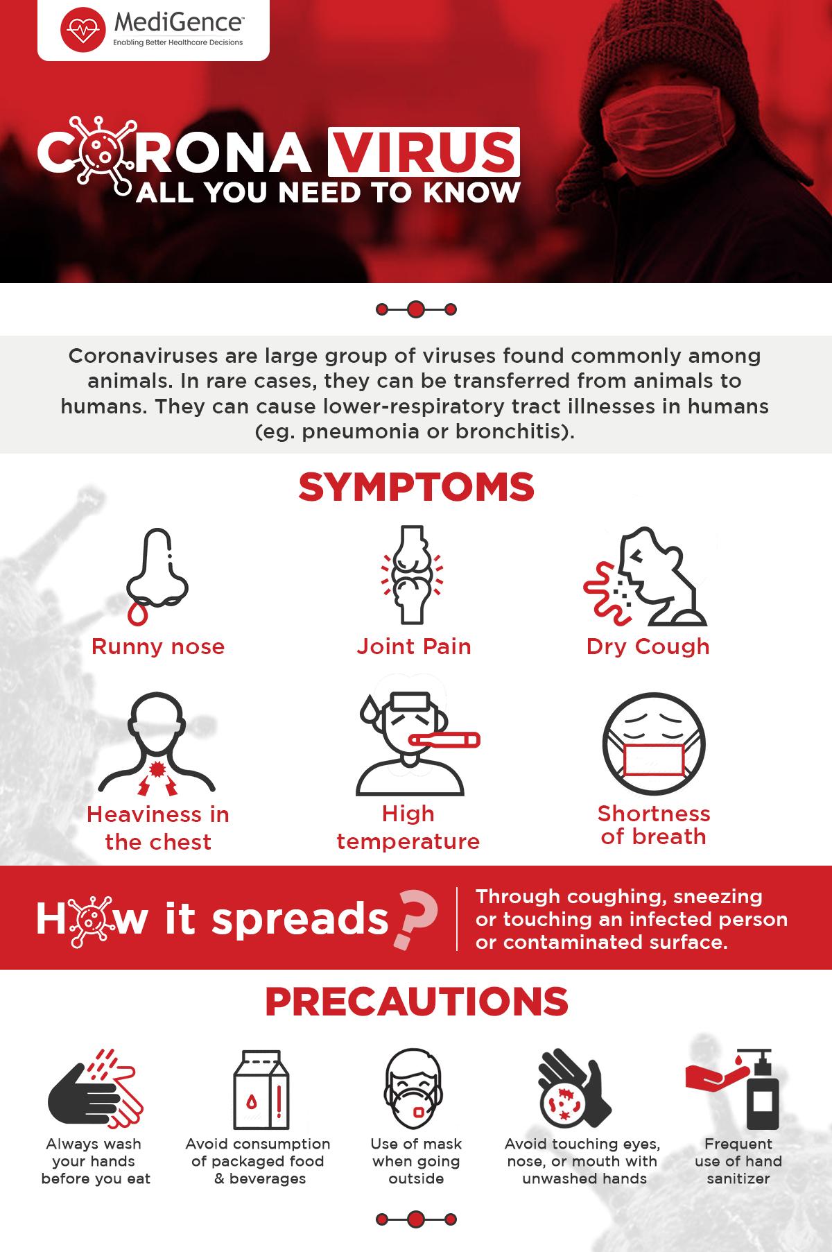 Corona Virus -Symptoms and Precautions