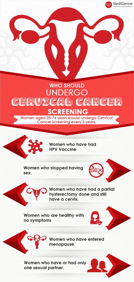 Tests de dépistage du cancer du col de l'utérus et candidats