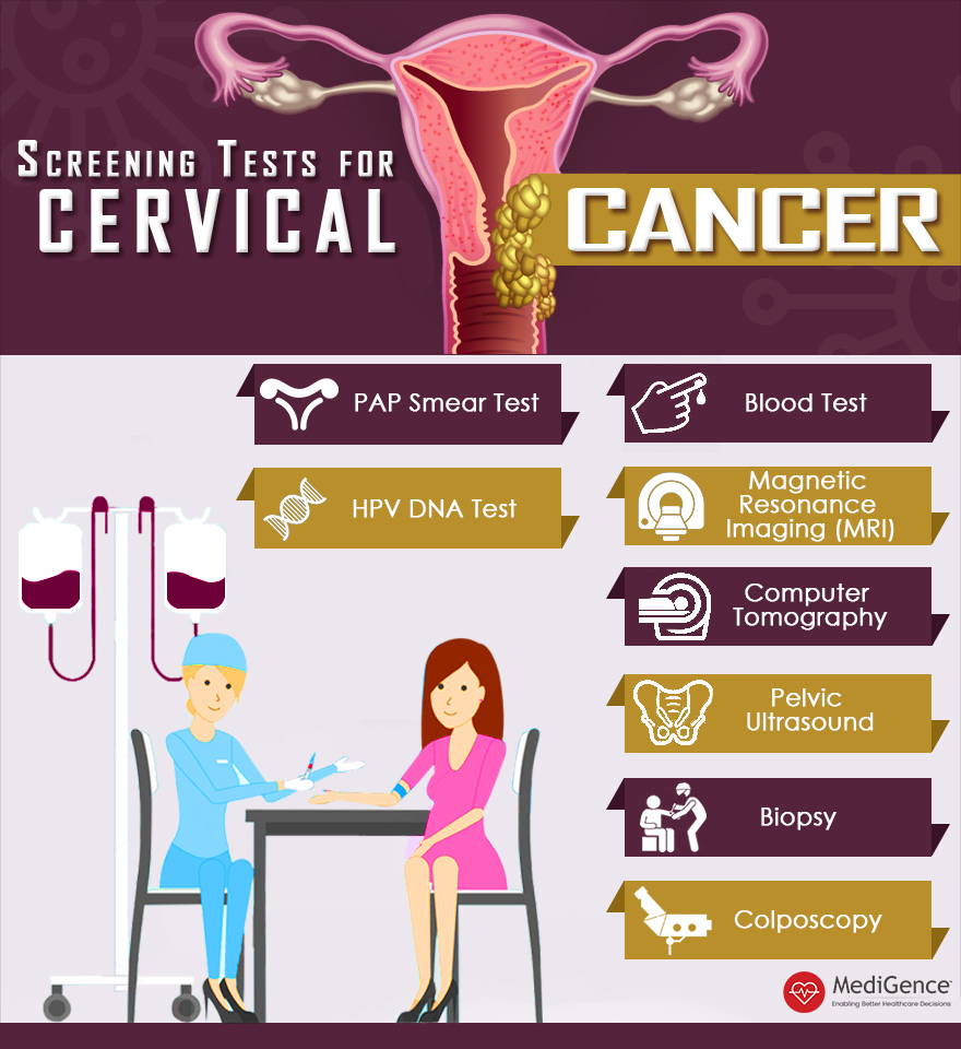 Cervical Cancer Treatment Cost and Screening Options